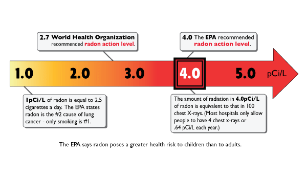 epa radon-safety guide